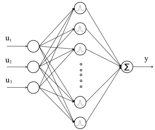 Radial Basis Function Neural Networks (with parameter