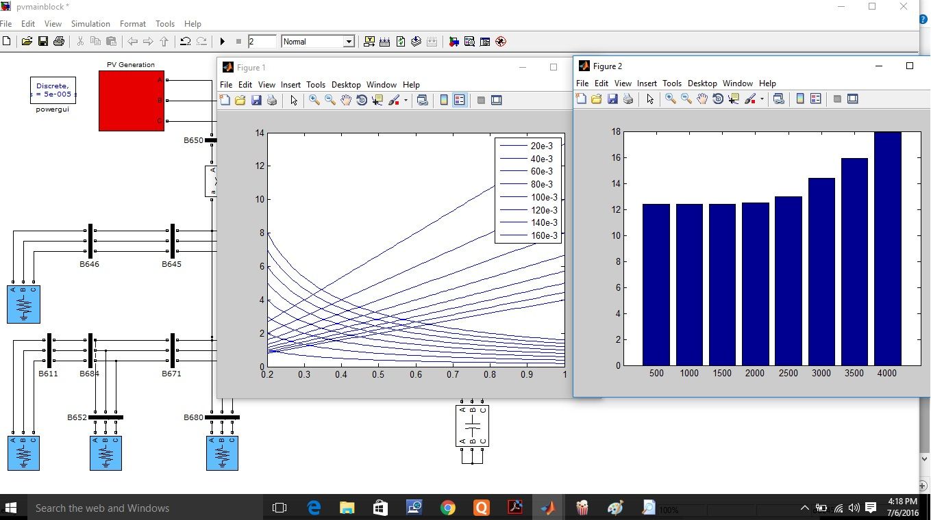 hight resolution of optimization of photovoltaic penetration in distribution systems annual curve of solar irradiation