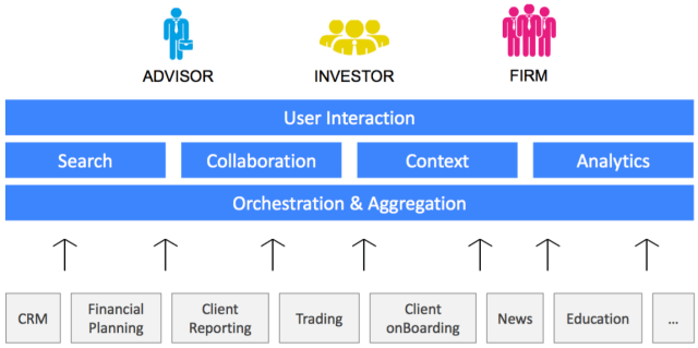 User Experience Platform Architecture