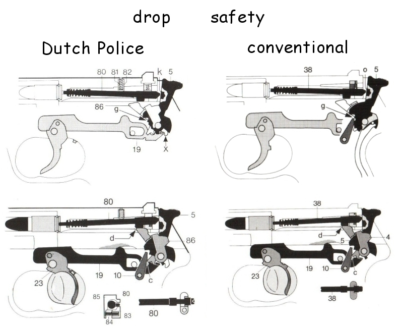 P5 Dutch Police Contract