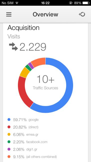 Google Analytics: Διαθέσιμη εφαρμογή για iOS