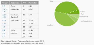 Android Lollipop: Στο 5% του συνόλου των συσκευών