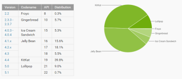 Google: Το Android Lollipop στο 9% των Smartphones