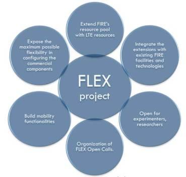 Στο Ερευνητικό Έργο FLEX συμμετέχει η COSMOTE