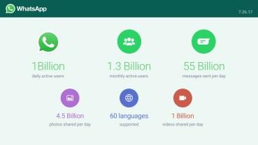 WhatsApp : Πάνω από 1 δισεκατομμύριο καθημερινοί χρήστες
