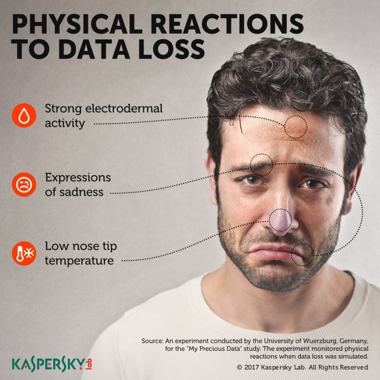 Kaspersky Lab: Οι άνθρωποι δεν αντιλαμβάνονται πόσο αγαπούν τα δεδομένα τους μέχρι να είναι πολύ αργά