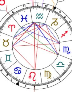 also houses in your birth chart in  rh