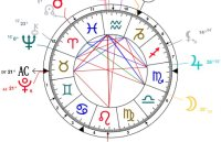Houses In Your Birth Chart - In5D Esoteric, Metaphysical ...