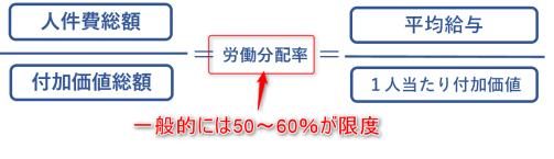 労働分配率の計算式