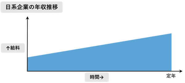 日系企業の年収推移