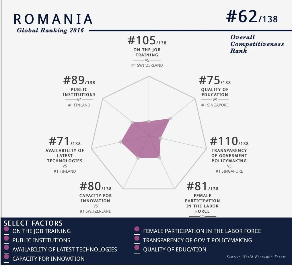 România pe locul 110 în lume la transparenţa politicilor guvernamentale