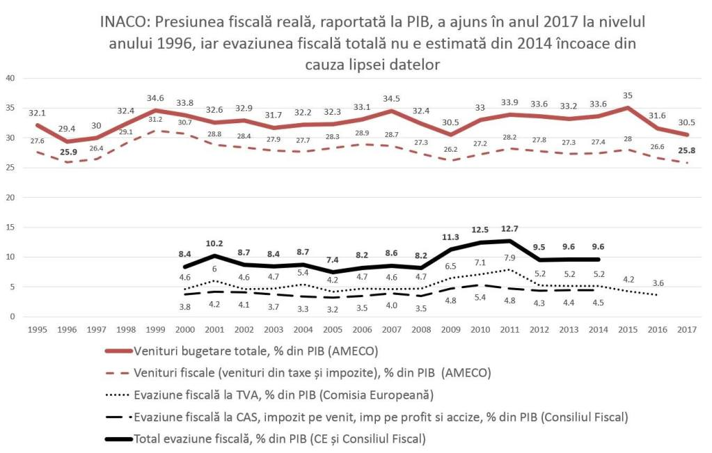 Presiunea fiscală reală, raportată la PIB, a ajuns în anul 2017 la nivelul anului 1996, la cel mai mic nivel din UE în prezent