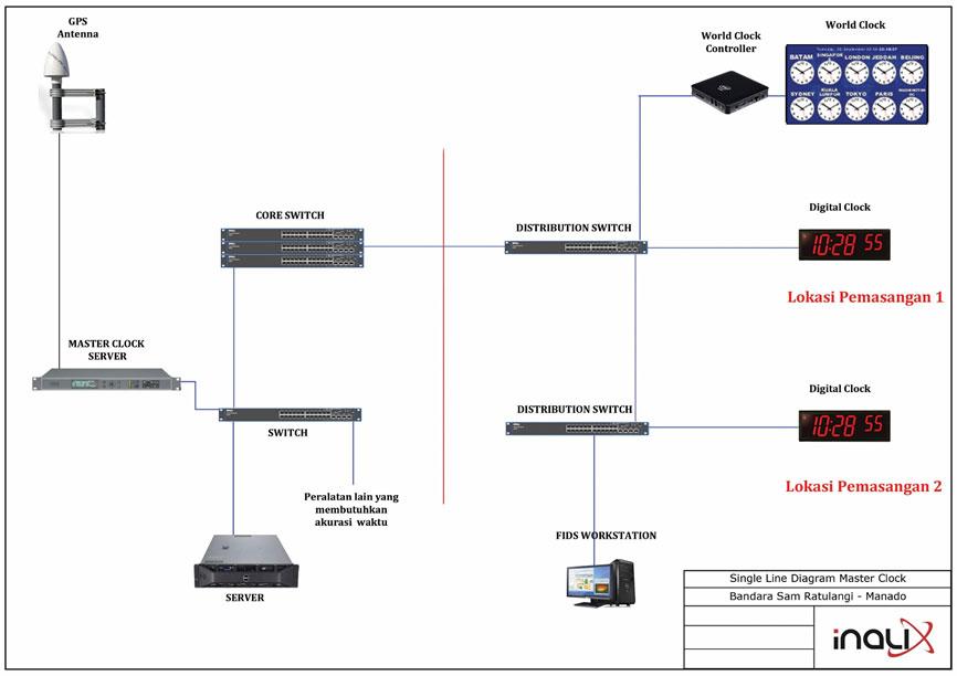 Inalix Master Clock System