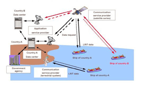 Peralatan GMDSS (Global Maritime Distress Safety System) di kapal