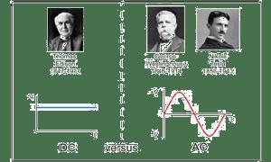 Sejarah arus listrik AC dan DC