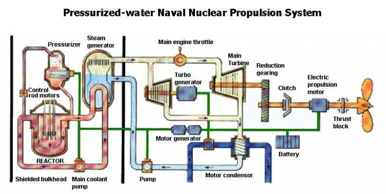 Nuclear propulsion for marine