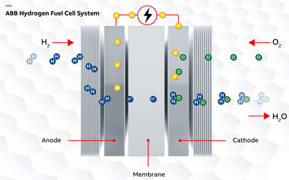 ABB Hydrogen fuel cell system