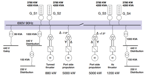 Configuration for diesel electrical OSV