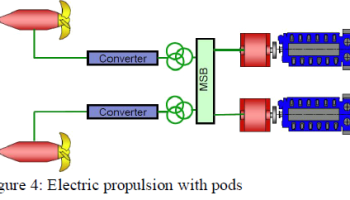 Electric propulsion with pods