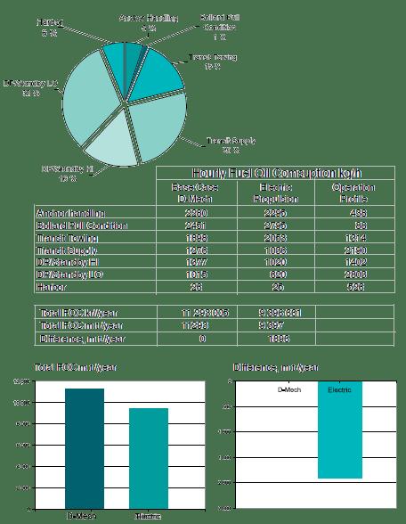 Impact of ratio of station keeping mode versus transit