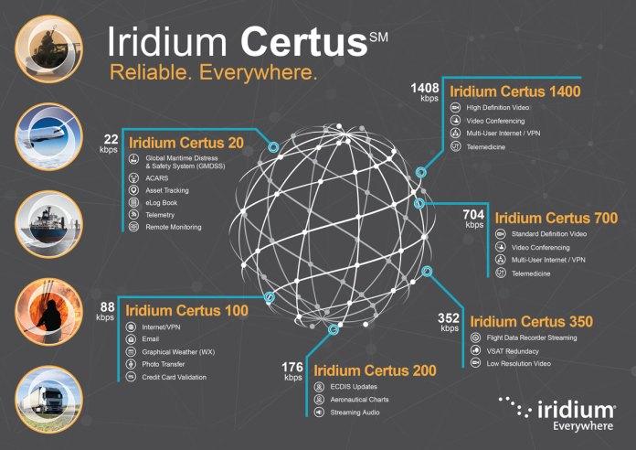 Iridium Certus Classes