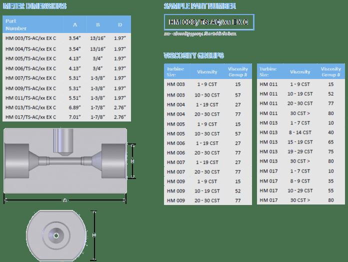Meter Dimension and Sample Part Number