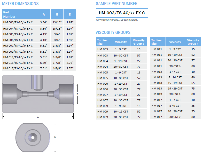 Meter Dimension and Sample Part Number