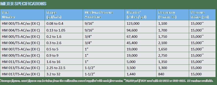 Meter Specification High Pressure Turbine Flowmeter