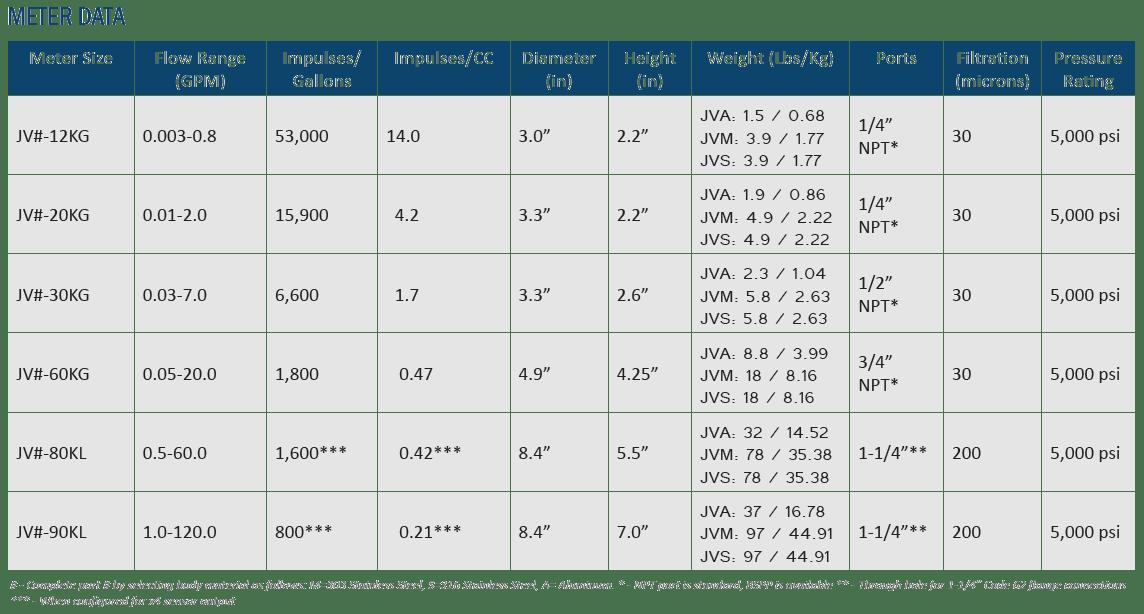 Positive Displacement Flow Meters Data
