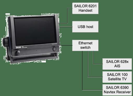 SAILOR 6004 Control Panel System Configuration