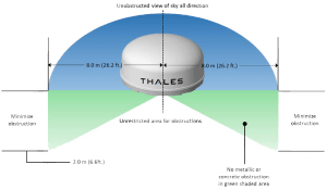 Thales VesseLINK Marine Satellite