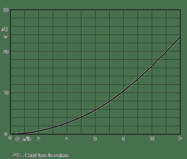 Diagram of head loss