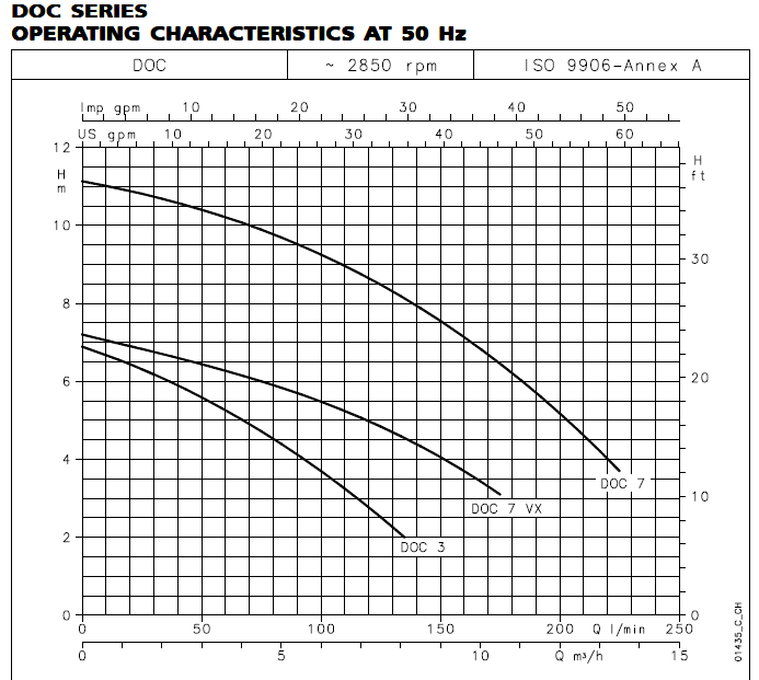 DOC SERIES OPERATING CHARACTERISTICS AT 50 Hz
