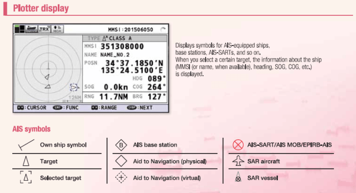 Automatic Identification System Plotter Display