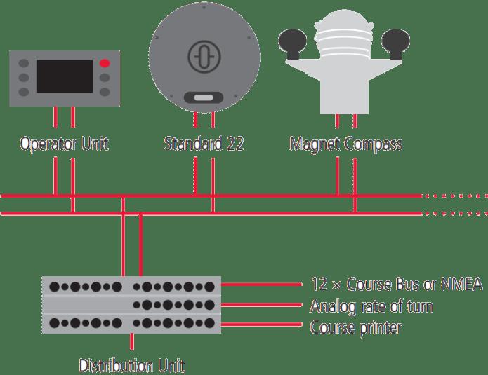 Standard 22 heading management system