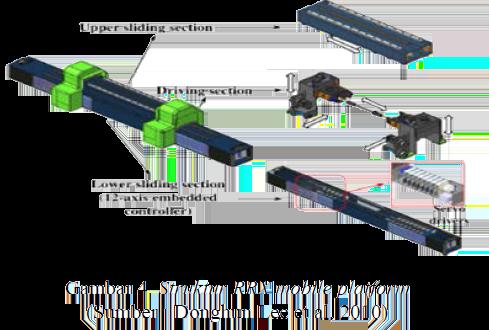 Struktur RRX mobile platform
