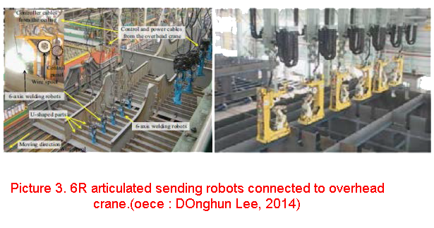 6R articulated selding robots connected to overhead crane