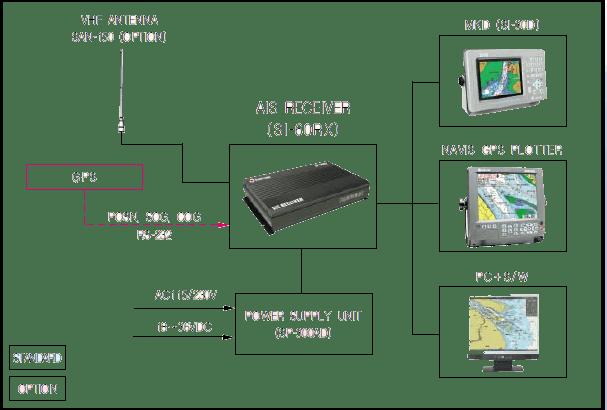 Class AB AIS Receiver Samyung Configuration