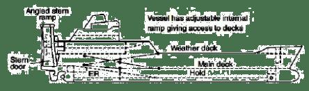 Gambar 1. Kapal Ferry Ro-Ro (Shama, 2013)