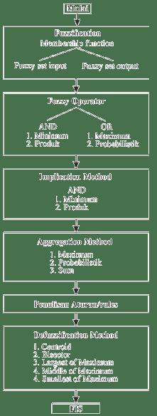 Gambar 2. Diagram alir penyusunan fuzzy inference system