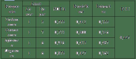 Hasil penghitungan derajat kecanggihan, pengkajian SOTA, kontribusi komponen, intensitas komponen, dan nilai TCC
