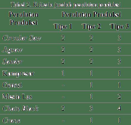 Kriteria jumlah peralatan produksi