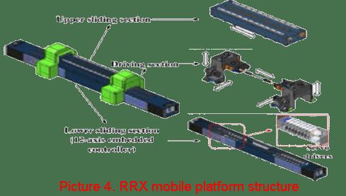 RRX mobile platform structure