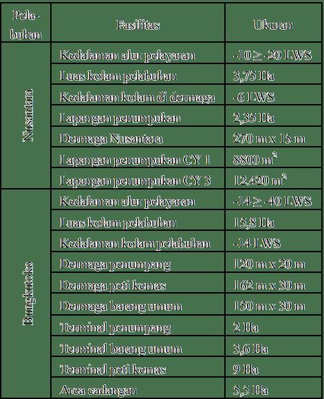 Tabel 2. Fasilitas Pelabuhan Kendari