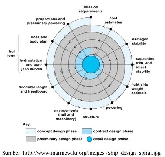 The Spiral Design