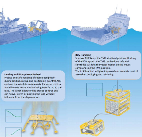 Adaptive Active Heave Compensation for all Winches
