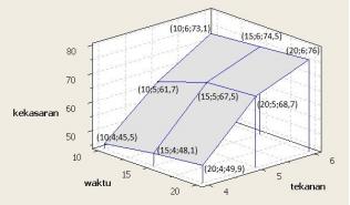 Gambar 4. Grafik 3D hasil nilai kekasaran