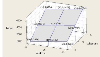 Gambar 5. Grafik 3D total biaya sandblasting