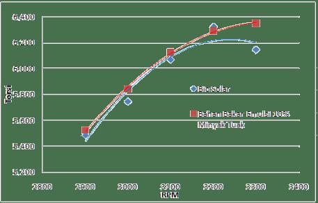 Grafik RPM vs torsi maksimum dengan beban full load