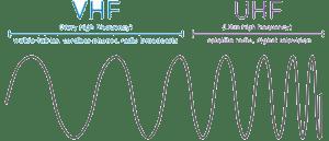 Perbedaan VHF dan UHF